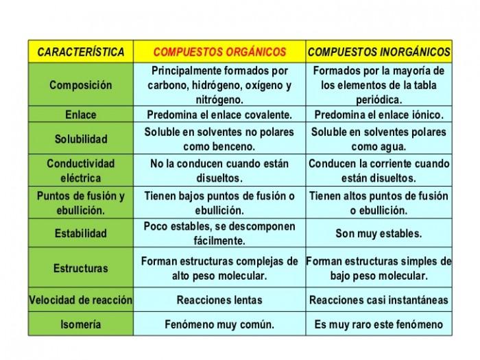 Introducci n a la qu mica org ni for La quimica y la cocina pdf